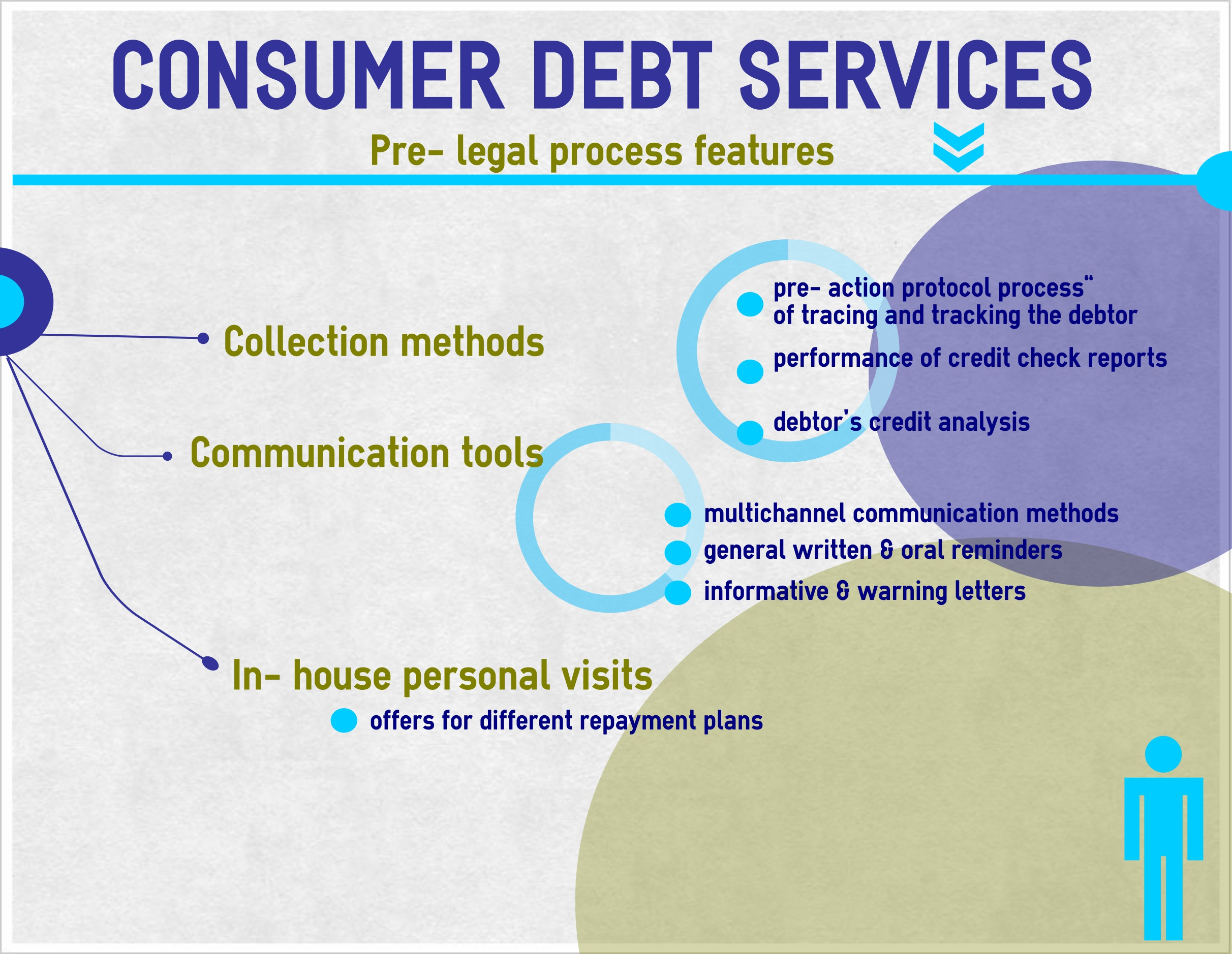 Credit, Loans and Debt