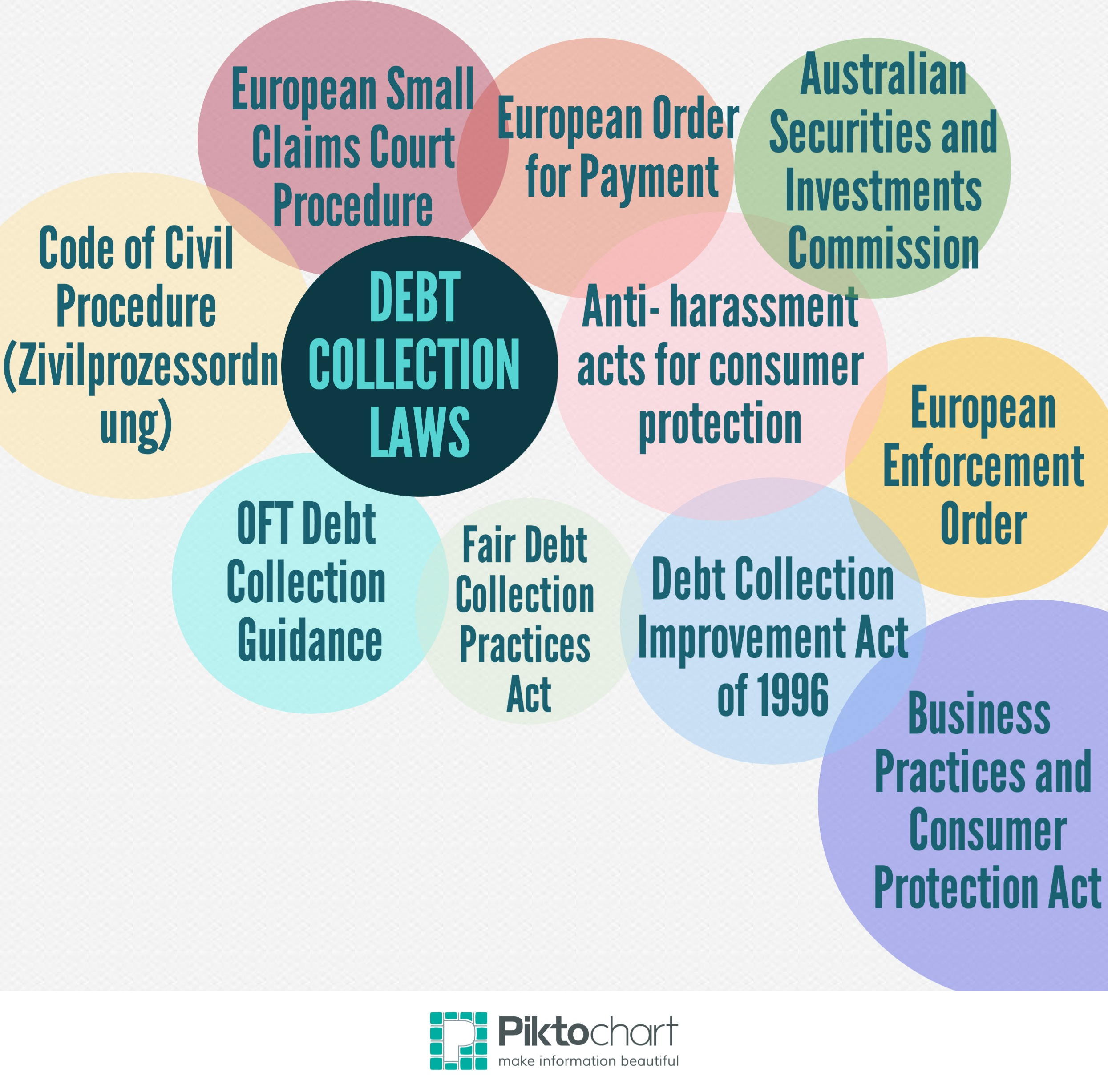 debt collection laws anti harassment acts for consumer protection