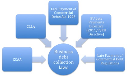 Business debt collection laws | eCollect