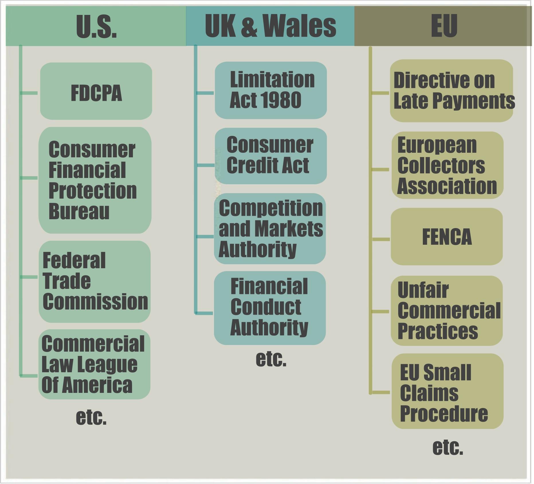 Fair debt collection | eCollect