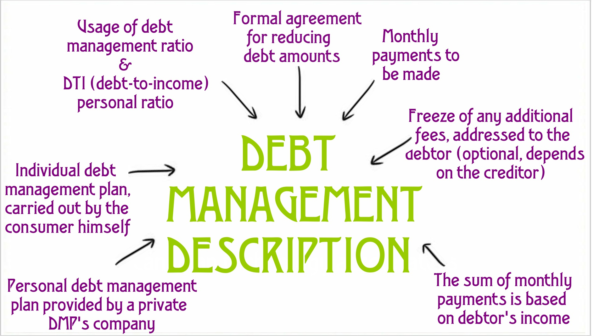 debt management Find out why dave ramsey says debt management companies are a dangerous way to try to get out of debt.